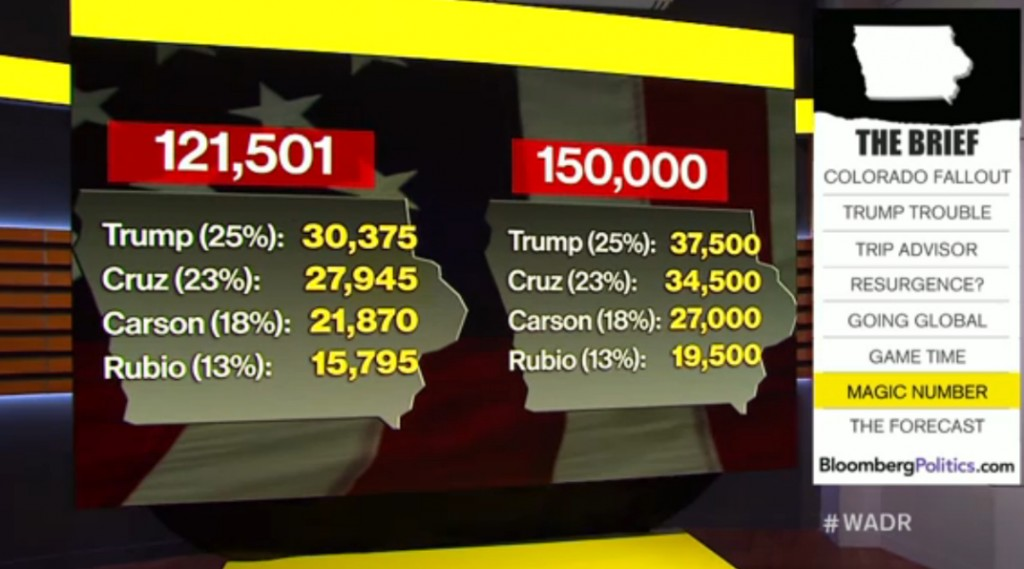 "As shown on the Nov. 30 episode of ""With All Due Respect,"" Iowa vote counts derived from a total turnout number and percentages based on the latest Quinnipiac poll. The totals on the left are based on the 2012 caucus turnout for Republicans; the ones on the right are based on a turnout of 150,000. As you can see, the hard count for each candidate is relatively low. Screenshot by Austin Cannon."
